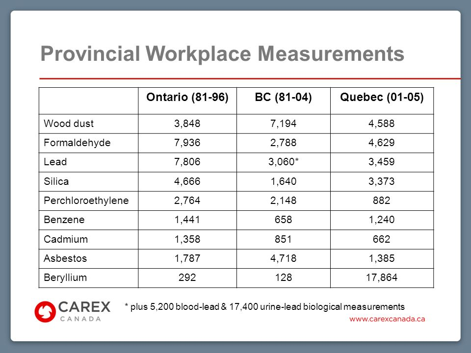 Provincial Workplace Measurements Ontario (81-96)BC (81-04)Quebec (01-05) Wood dust3,8487,1944,588 Formaldehyde7,9362,7884,629 Lead7,8063,060*3,459 Silica4,6661,6403,373 Perchloroethylene2,7642,148882 Benzene1,4416581,240 Cadmium1,358851662 Asbestos1,7874,7181,385 Beryllium29212817,864 * plus 5,200 blood-lead & 17,400 urine-lead biological measurements