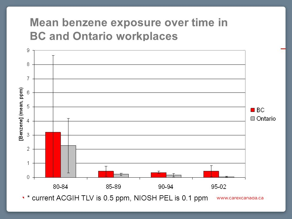 Mean benzene exposure over time in BC and Ontario workplaces * current ACGIH TLV is 0.5 ppm, NIOSH PEL is 0.1 ppm
