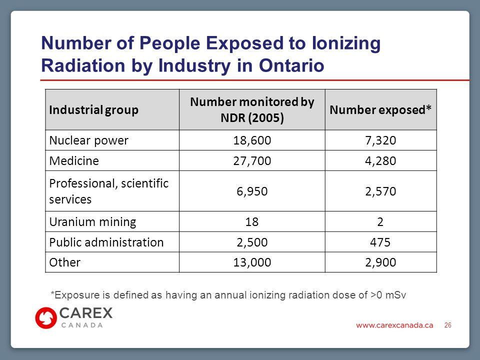 *Exposure is defined as having an annual ionizing radiation dose of >0 mSv 26 Industrial group Number monitored by NDR (2005) Number exposed* Nuclear power18,6007,320 Medicine27,7004,280 Professional, scientific services 6,9502,570 Uranium mining182 Public administration2, Other13,0002,900 Number of People Exposed to Ionizing Radiation by Industry in Ontario
