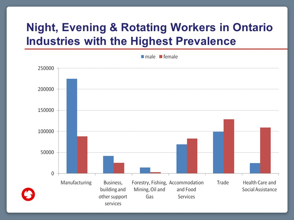 Night, Evening & Rotating Workers in Ontario Industries with the Highest Prevalence 27
