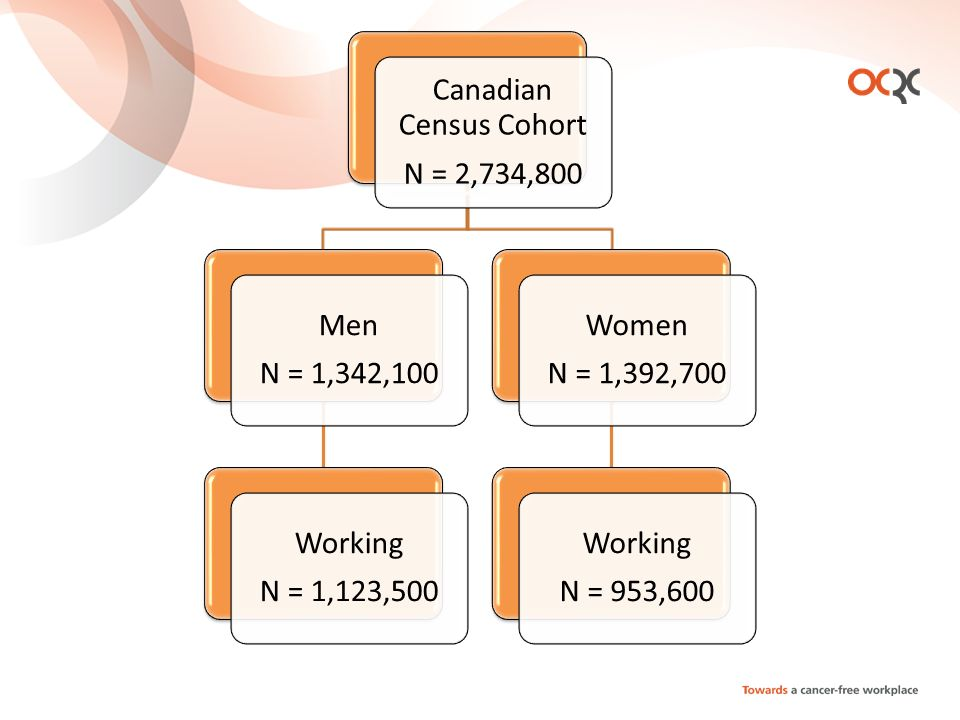 Canadian Census Cohort N = 2,734,800 Men N = 1,342,100 Working N = 1,123,500 Women N = 1,392,700 Working N = 953,600