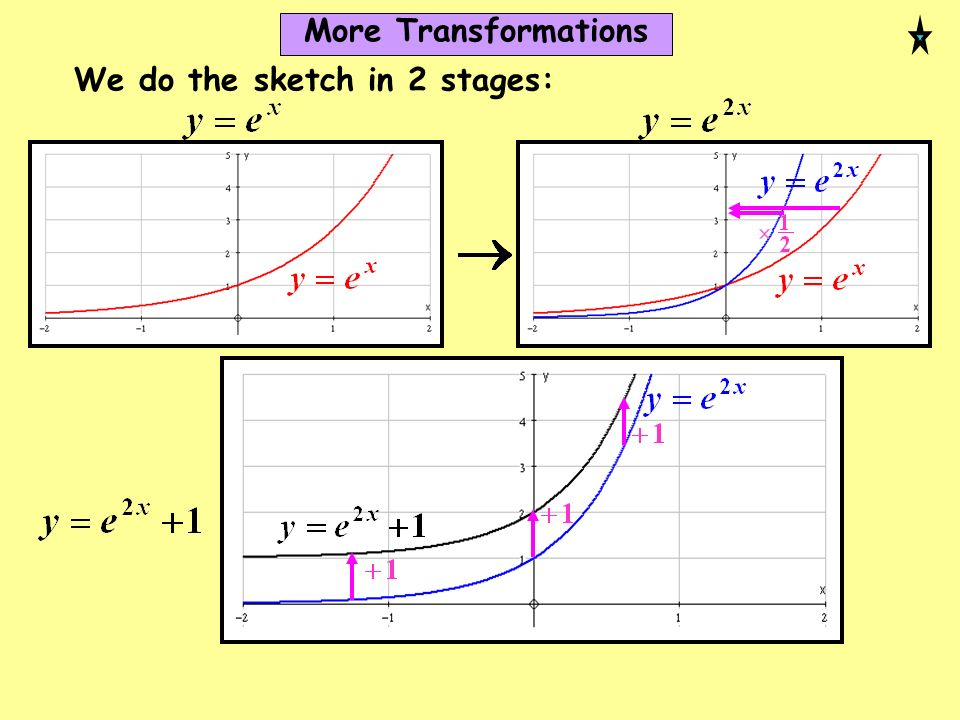 We do the sketch in 2 stages: More Transformations