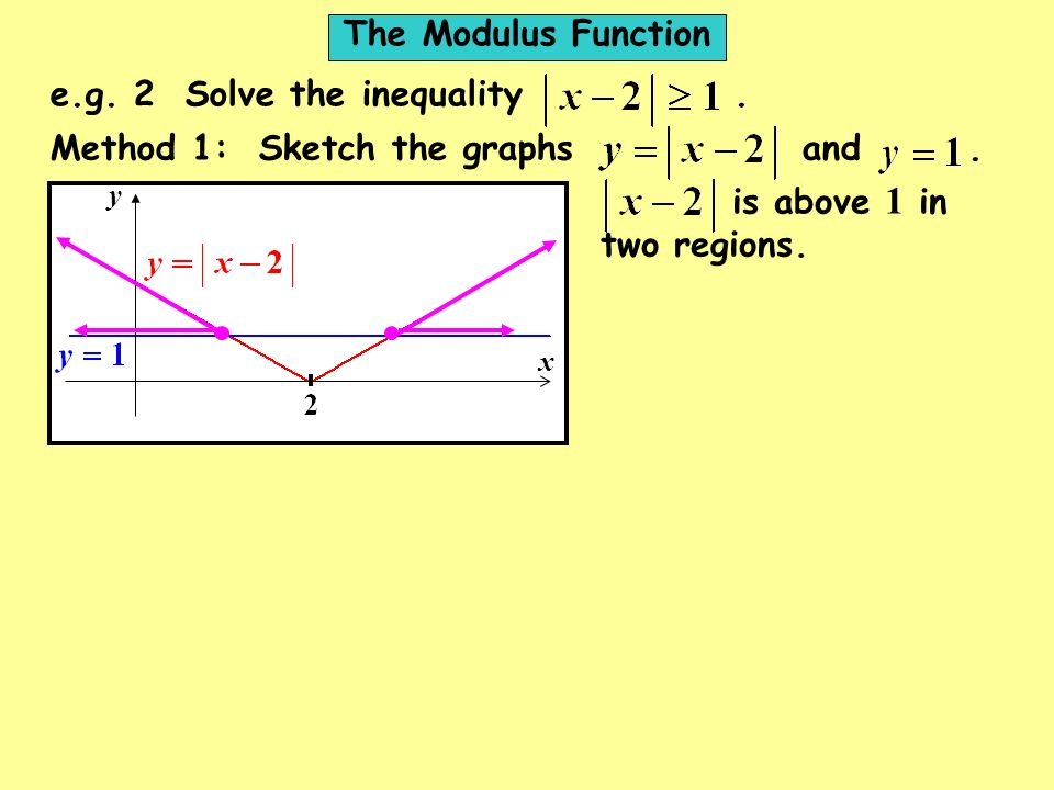x y e.g. 2 Solve the inequality. is above 1 in two regions. Method 1: Sketch the graphs and. The Modulus Function
