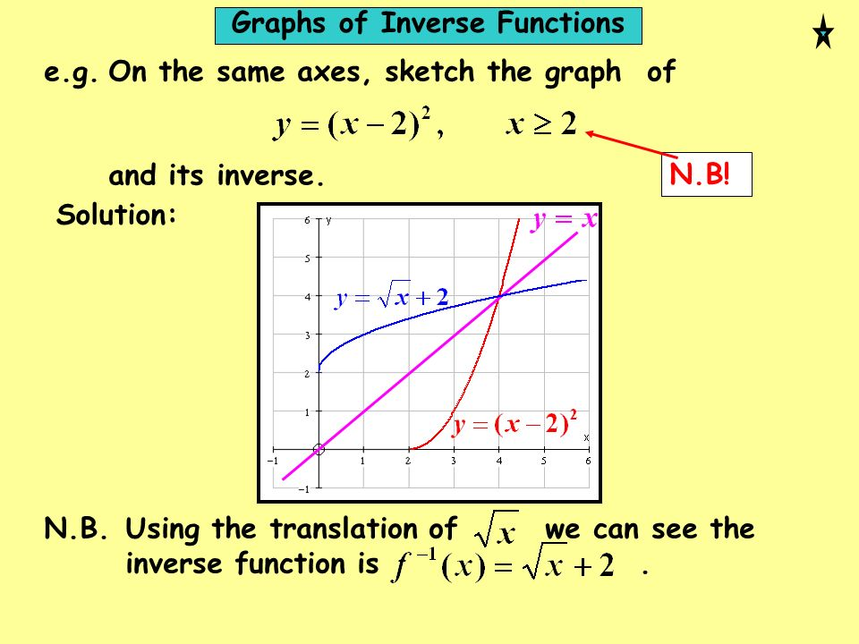 e.g.On the same axes, sketch the graph of and its inverse. N.B! Solution: N.B.Using the translation of we can see the inverse function is. Graphs of I