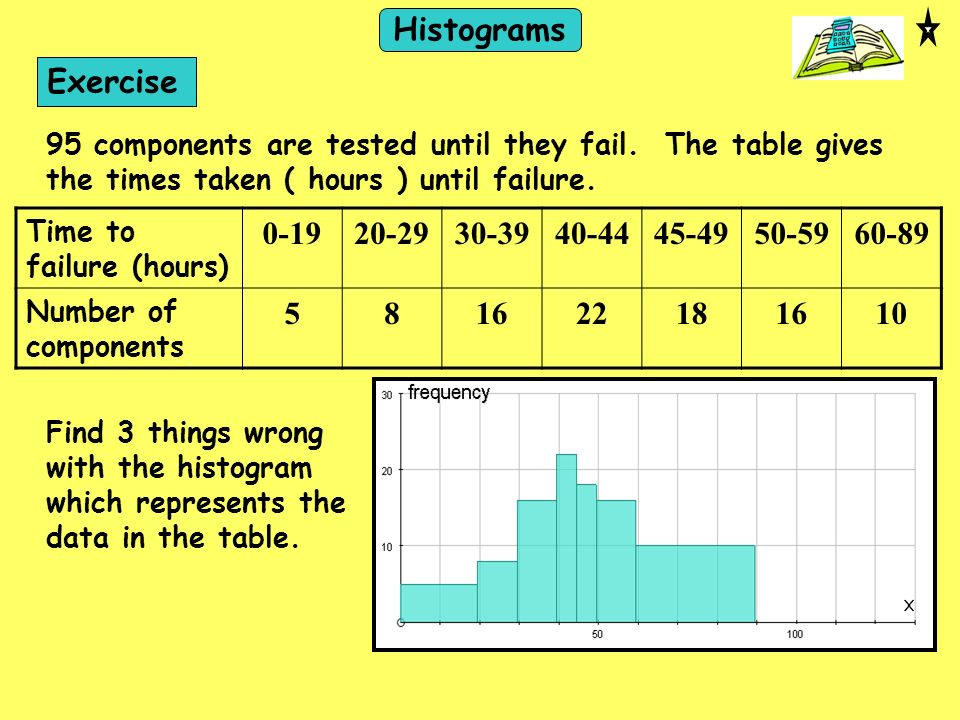 Exercise 95 components are tested until they fail. The table gives the times taken ( hours ) until failure. Time to failure (hours) 0-1920-2930-3940-4