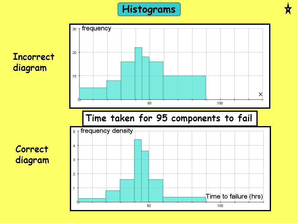 Time taken for 95 components to fail Incorrect diagram Correct diagram Histograms