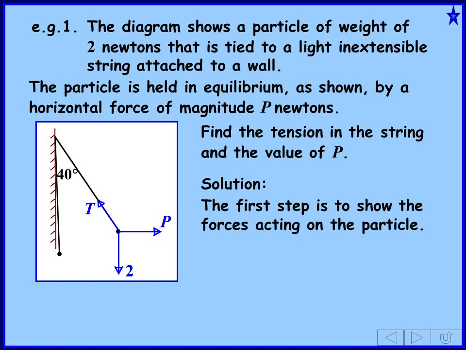 40 P e.g.1.The diagram shows a particle of weight of 2 newtons that is tied to a light inextensible string attached to a wall. The particle is held in