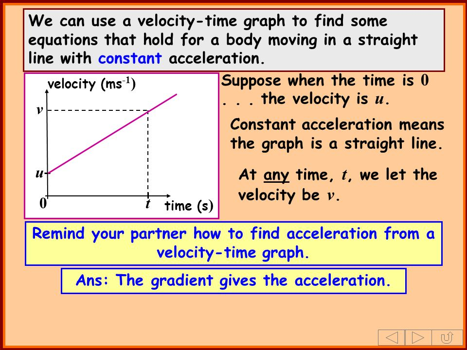 We can use a velocity-time graph to find some equations that hold for a body moving in a straight line with constant acceleration. velocity (ms -1 ) t