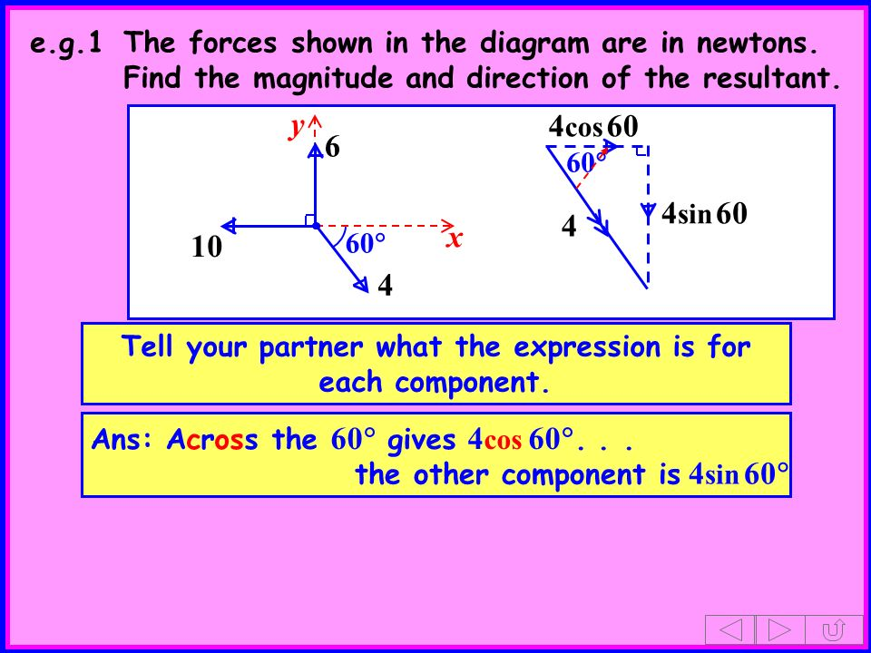 60 4 cos 60 10 4 sin 60 Tell your partner what the expression is for each component. Ans: Across the 60 gives 4 cos 60... the other component is 4 sin
