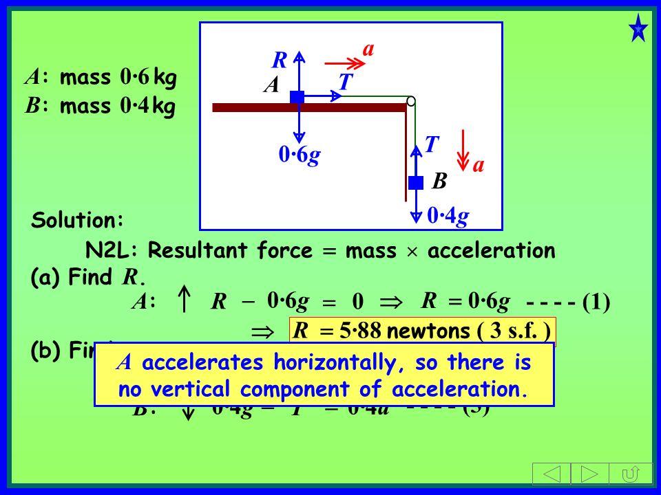 A B A : mass 0·6 kg B : mass 0·4 kg T R 0·4g 0·6g T Solution: A:A: B:B: 0·6g - - - - (1) - - - - (2) R 0 a a R 0·6g T 0·6a T 0·4g 0·4a - - - - (3) (a)