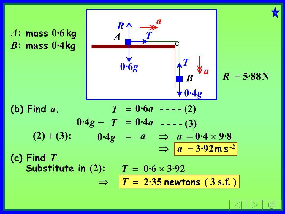 A B A : mass 0·6 kg B : m a ss 0·4 kg T R 0·4g 0·6g T - - - - (2) a a R 5·88 N T 0·6a T 0·4g 0·4a - - - - (3) (2) (3): a 0·4g a 0·4 9·8 a 3·92 m s -2