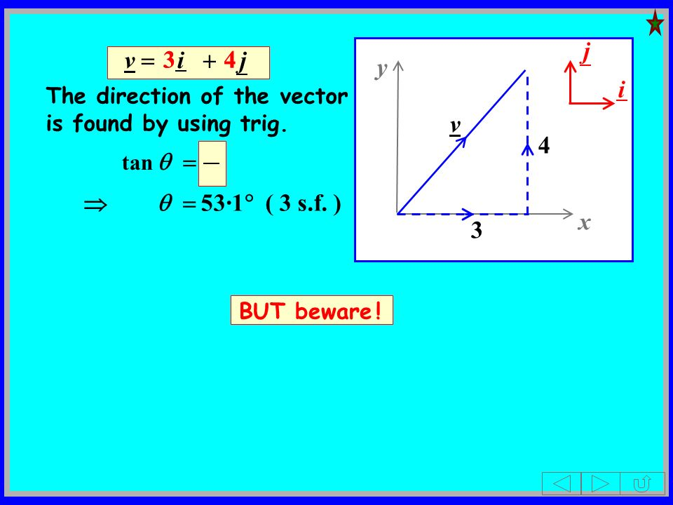 v i j The direction of the vector is found by using trig. tan 53·1 ( 3 s.f. ) BUT beware ! 3443 x y 3 4 v j i