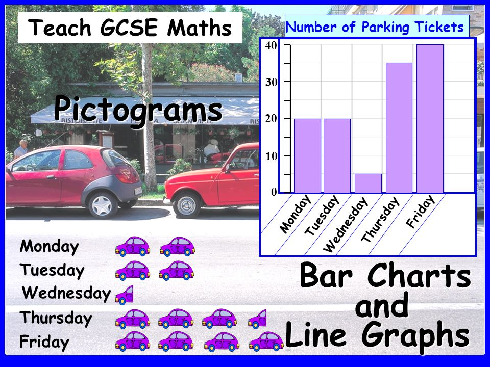 40 Number of Parking Tickets 0 10 20 30 Monday Tuesday Wednesday Thursday Friday Pictograms Teach GCSE Maths and Bar Charts Friday Thursday Wednesday