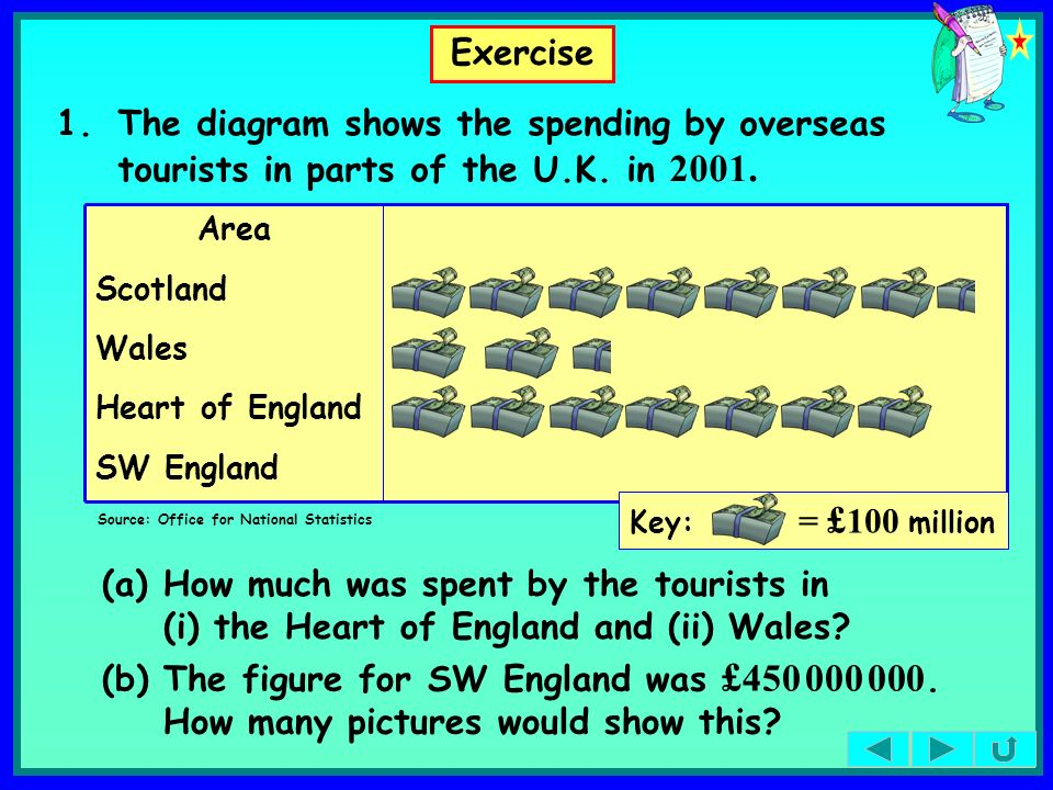 Exercise 1.The diagram shows the spending by overseas tourists in parts of the U.K. in 2001. SW England Heart of England Wales Scotland Area Source: O