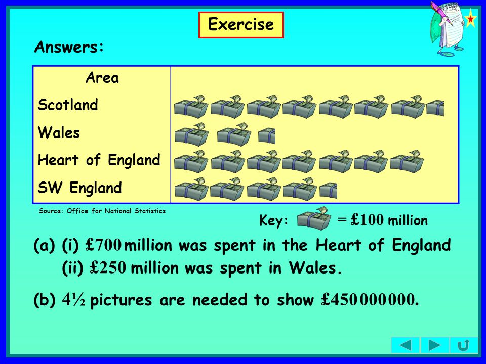 Area Scotland Wales Heart of England SW England Exercise Source: Office for National Statistics Key: = £ 100 million (a)(i) £ 700 million was spent in