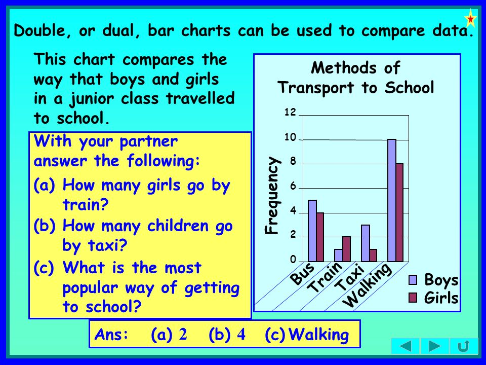 Double, or dual, bar charts can be used to compare data. This chart compares the way that boys and girls in a junior class travelled to school. Freque