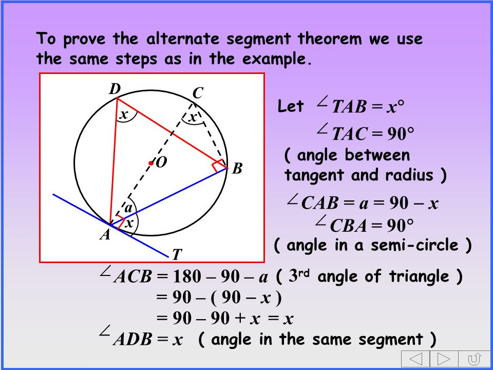 O A B T D x x To prove the alternate segment theorem we use the same steps as in the example. x C TAB = x Let TAC = 90 ( angle between tangent and rad