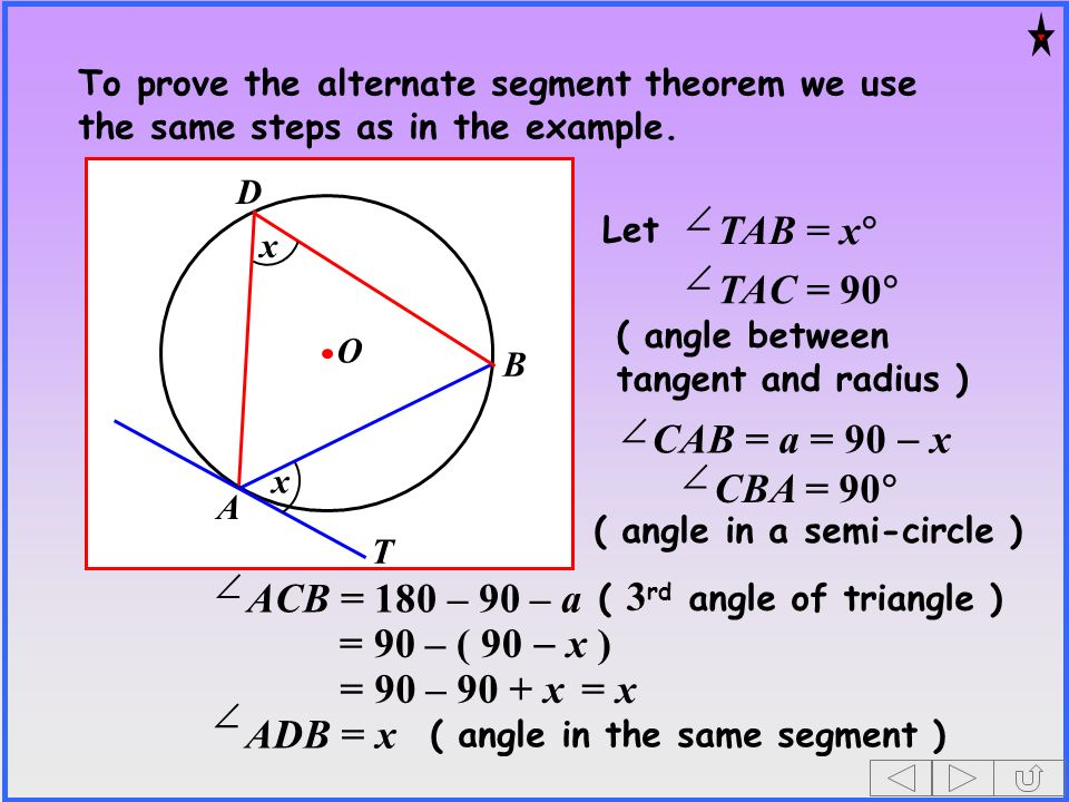 O A B T D x x To prove the alternate segment theorem we use the same steps as in the example. TAB = x Let TAC = 90 ( angle between tangent and radius