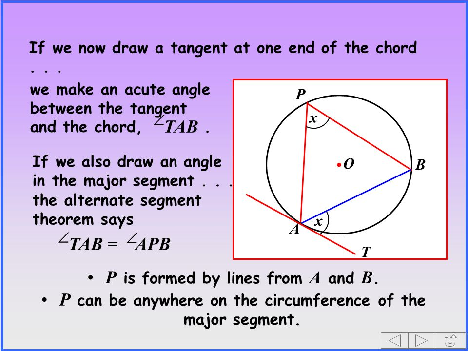 If we now draw a tangent at one end of the chord... O x x T A B we make an acute angle between the tangent and the chord,. TAB TAB = APB P If we also