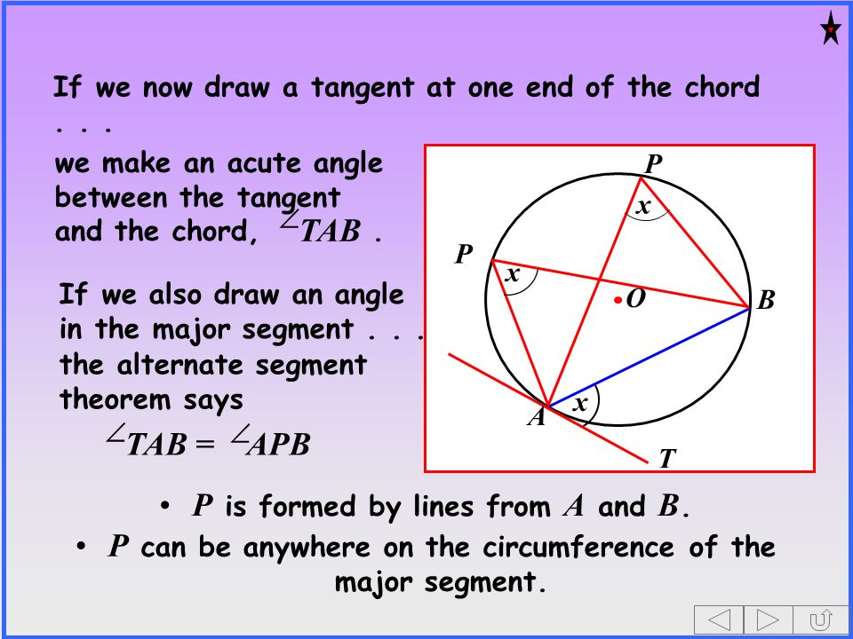 If we now draw a tangent at one end of the chord... O x x x T A B we make an acute angle between the tangent and the chord,. TAB P P P can be anywhere