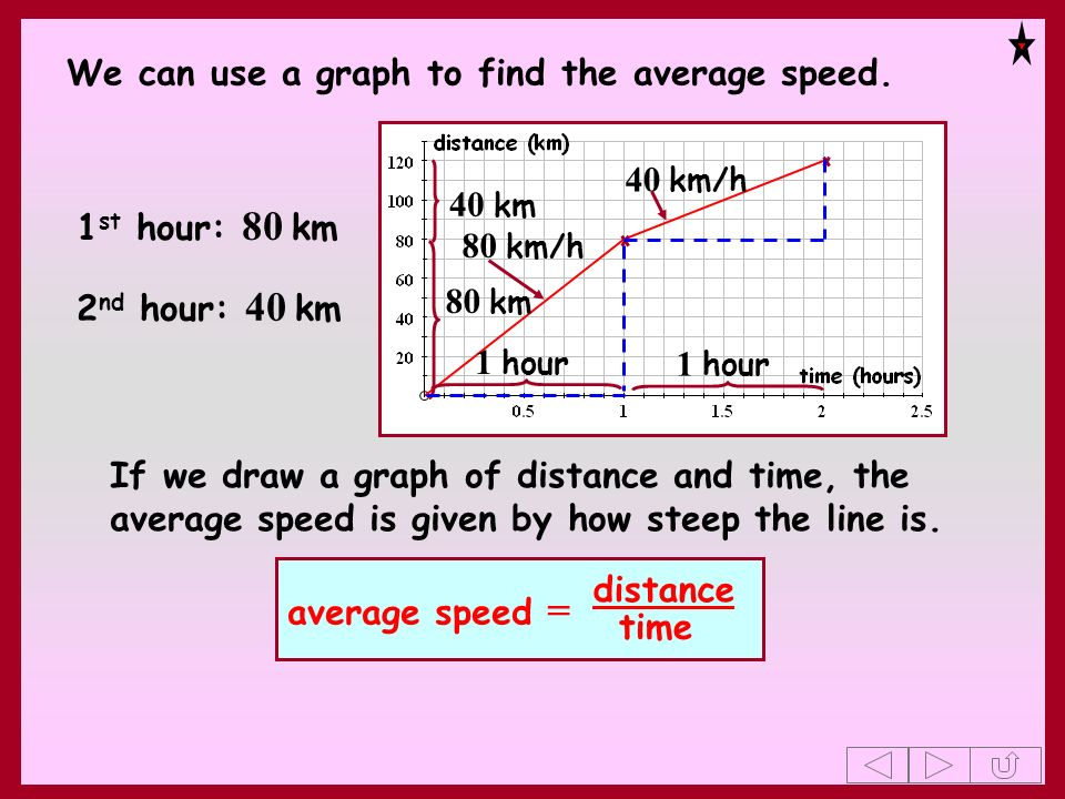 If we draw a graph of distance and time, the average speed is given by how steep the line is. We can use a graph to find the average speed. 80 km 1 ho