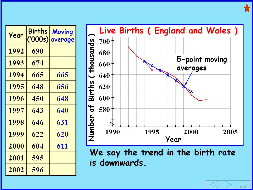 x x x x x x x We say the trend in the birth rate is downwards.