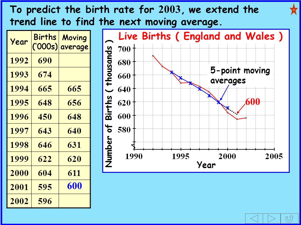 x x x x x x x 5-point moving averages Live Births ( England and Wales ) Number of Births ( thousands ) Year Births (000s) Moving average To predict the birth rate for 2003, we extend the trend line to find the next moving average.