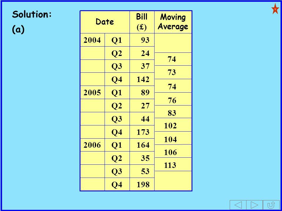 Solution: (a) 89 142 37 24 53 Q3 198 Q4 35 Q2 164 Q12006 173 Q4 44 Q3 27 Q2 Q12005 Q4 Q3 Q2 93 Q12004 Moving Average Bill (£) Date 74 73 74 76 83 102