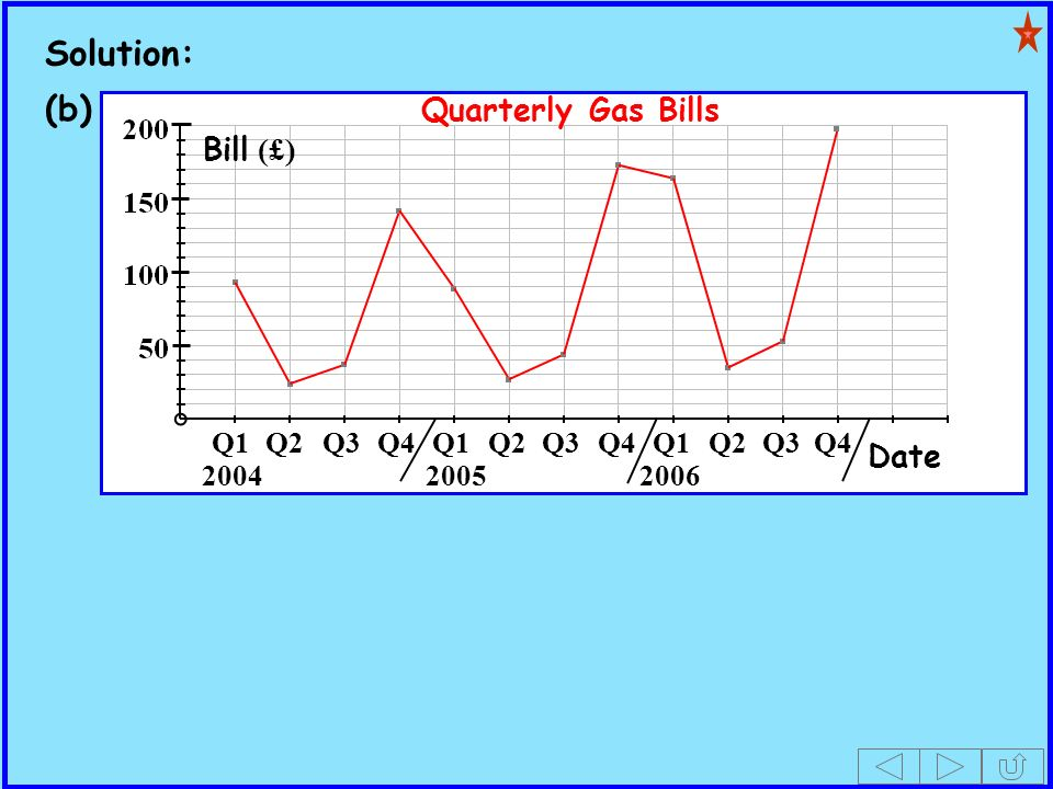 Solution: (b) Q1Q4Q2Q3Q1Q4Q2Q3Q1Q4Q2Q3 200420052006 Date Bill (£) Quarterly Gas Bills