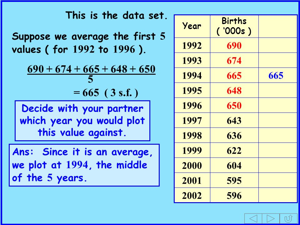 Births ( 000s ) Year Suppose we average the first 5 values ( for 1992 to 1996 ).