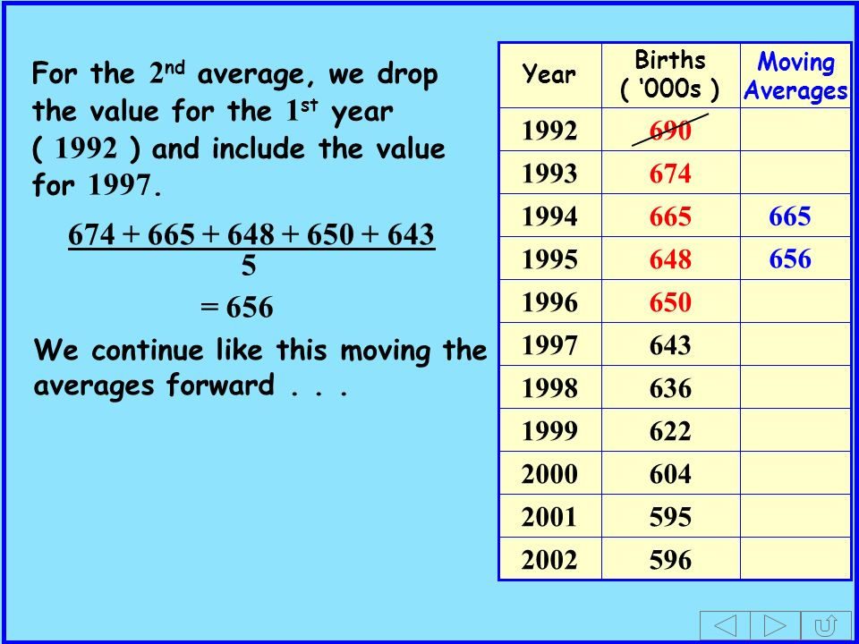 Births ( 000s ) Year Moving Averages For the 2 nd average, we drop the value for the 1 st year ( 1992 ) and include the value for 1997.