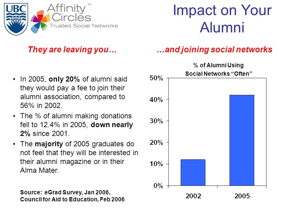 Impact on Your Alumni In 2005, only 20% of alumni said they would pay a fee to join their alumni association, compared to 56% in 2002. The % of alumni