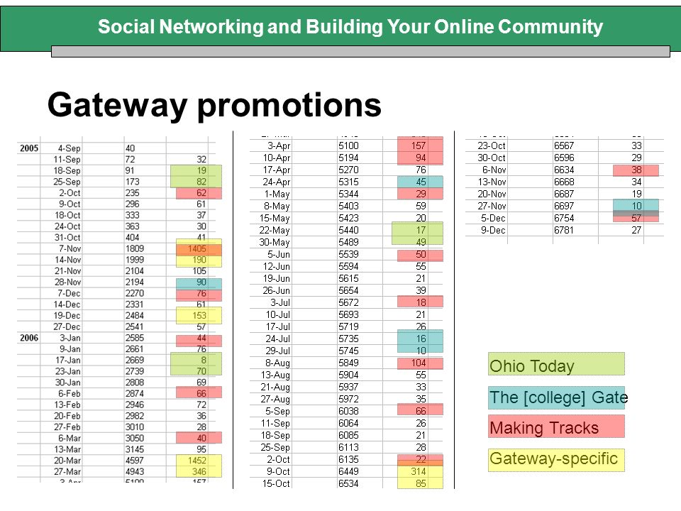 Gateway promotions Social Networking and Building Your Online Community Ohio Today The [college] Gate Making Tracks Gateway-specific