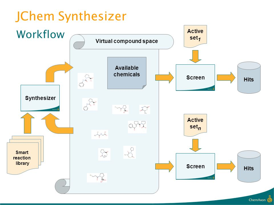 JChem Synthesizer Workflow Smart reaction library Synthesizer Virtual compound space Available chemicals Screen Hits Active set 1 Screen Hits Active s