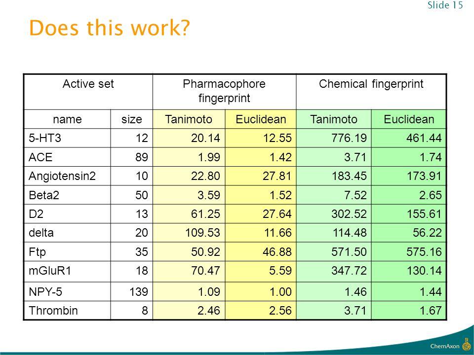Does this work? Slide 15 Active setPharmacophore fingerprint Chemical fingerprint namesizeTanimotoEuclideanTanimotoEuclidean 5-HT31220.1412.55776.1946