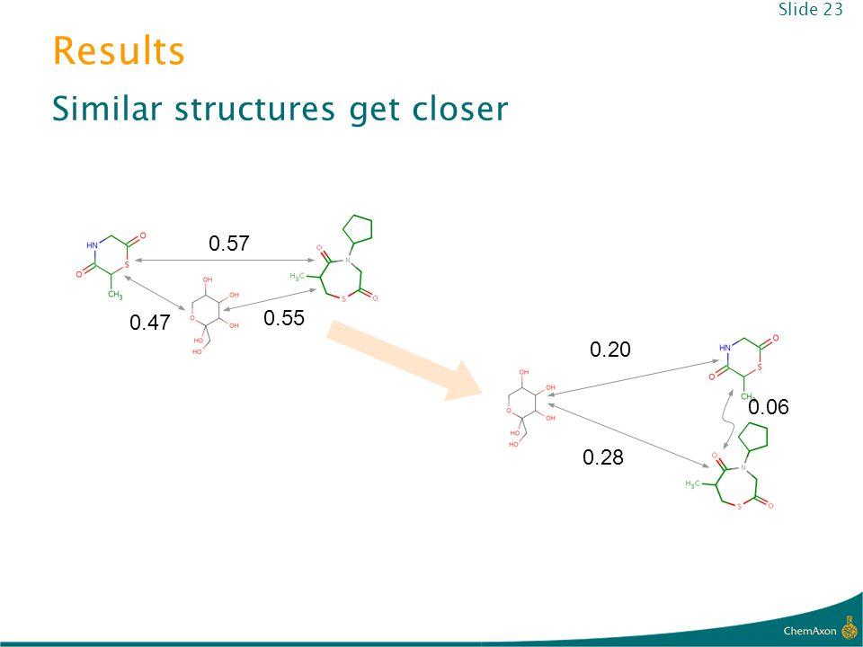 Results 0.47 0.55 0.57 0.28 0.20 0.06 Similar structures get closer Slide 23