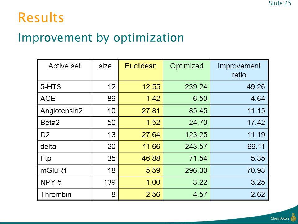 Results Improvement by optimization Slide 25 Active setsizeEuclideanOptimizedImprovement ratio 5-HT31212.55239.2449.26 ACE891.426.504.64 Angiotensin21