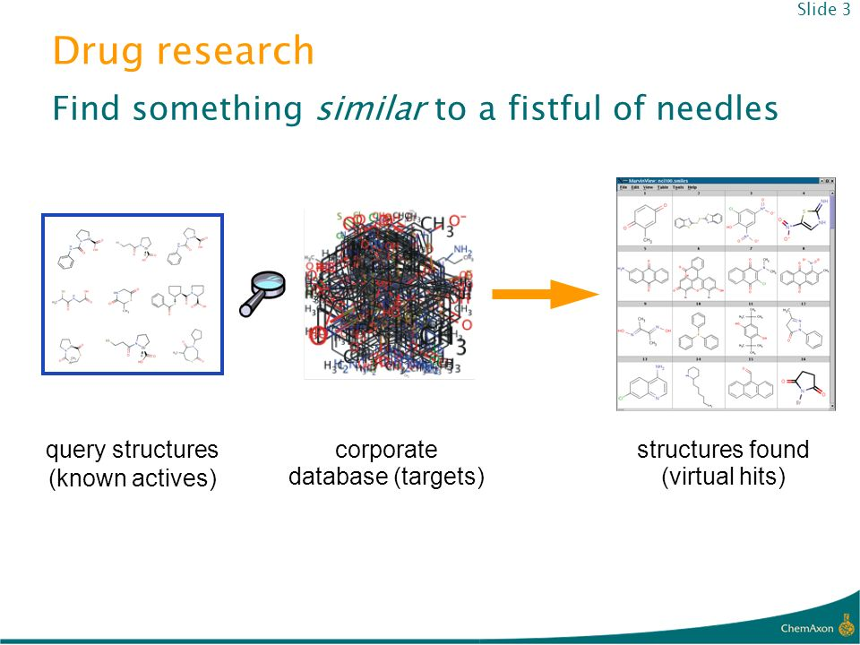 structures found (virtual hits) query structures (known actives) corporate database (targets) Find something similar to a fistful of needles Drug rese