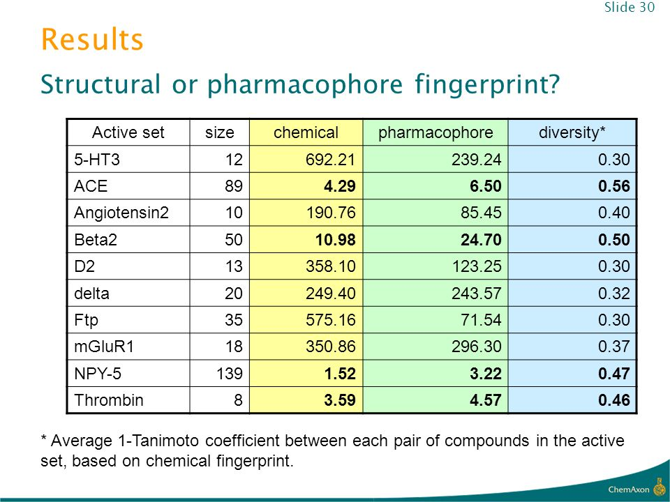Results Structural or pharmacophore fingerprint? Slide 30 * Average 1-Tanimoto coefficient between each pair of compounds in the active set, based on
