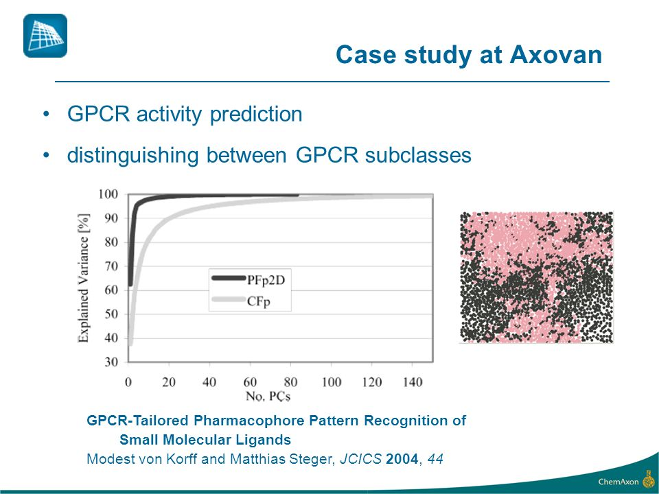 Case study at Axovan GPCR activity prediction distinguishing between GPCR subclasses GPCR-Tailored Pharmacophore Pattern Recognition of Small Molecula