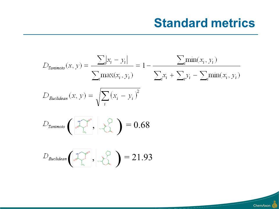 (, ) = 0.68 (, ) = 21.93 Standard metrics