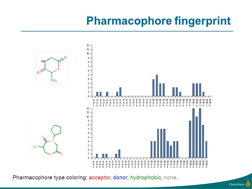 Pharmacophore type coloring: acceptor, donor, hydrophobic, none. Pharmacophore fingerprint