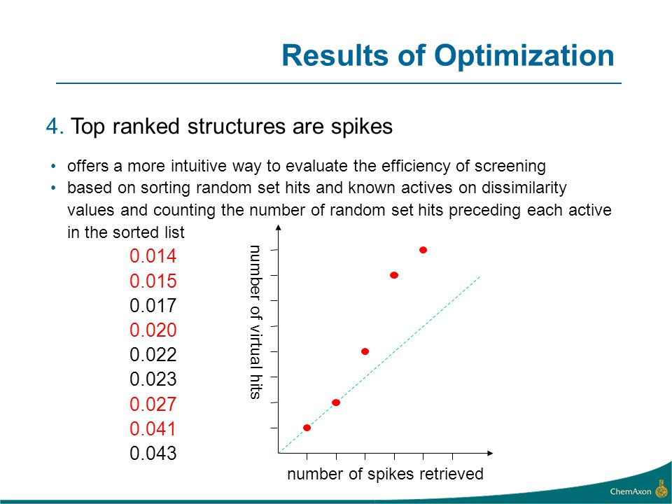 4. Top ranked structures are spikes offers a more intuitive way to evaluate the efficiency of screening based on sorting random set hits and known act
