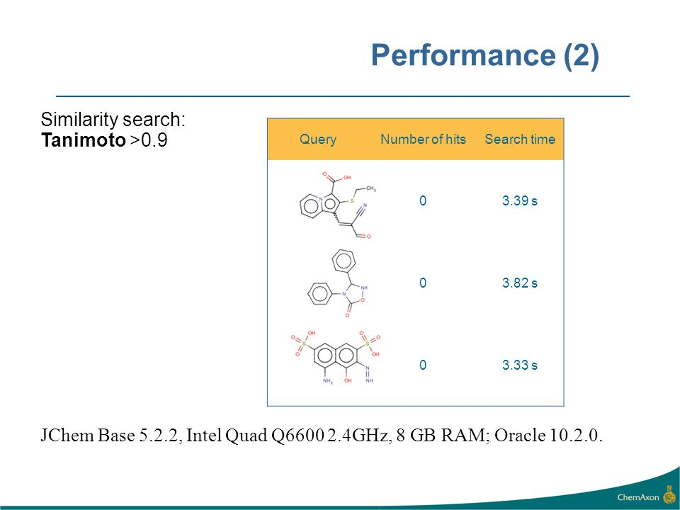 Performance (2) Similarity search: Tanimoto >0.9 JChem Base 5.2.2, Intel Quad Q6600 2.4GHz, 8 GB RAM; Oracle 10.2.0. QueryNumber of hitsSearch time 03