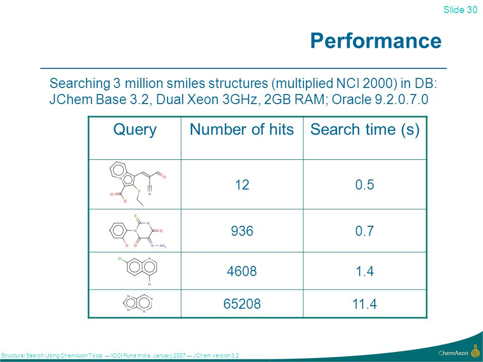 Slide 30 Structural Search Using ChemAxon Tools ICCI Pune India, January 2007 JChem version 3.2 30 Performance Searching 3 million smiles structures (multiplied NCI 2000) in DB: JChem Base 3.2, Dual Xeon 3GHz, 2GB RAM; Oracle 9.2.0.7.0 QueryNumber of hitsSearch time (s) 120.5 9360.7 46081.4 6520811.411.4