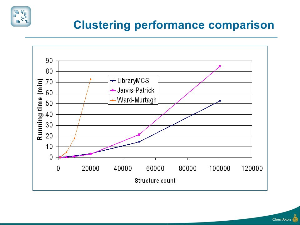 Clustering performance comparison