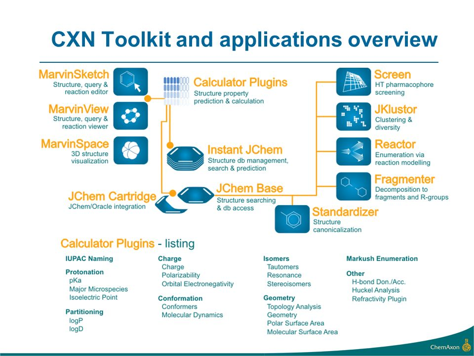 CXN Toolkit and applications overview