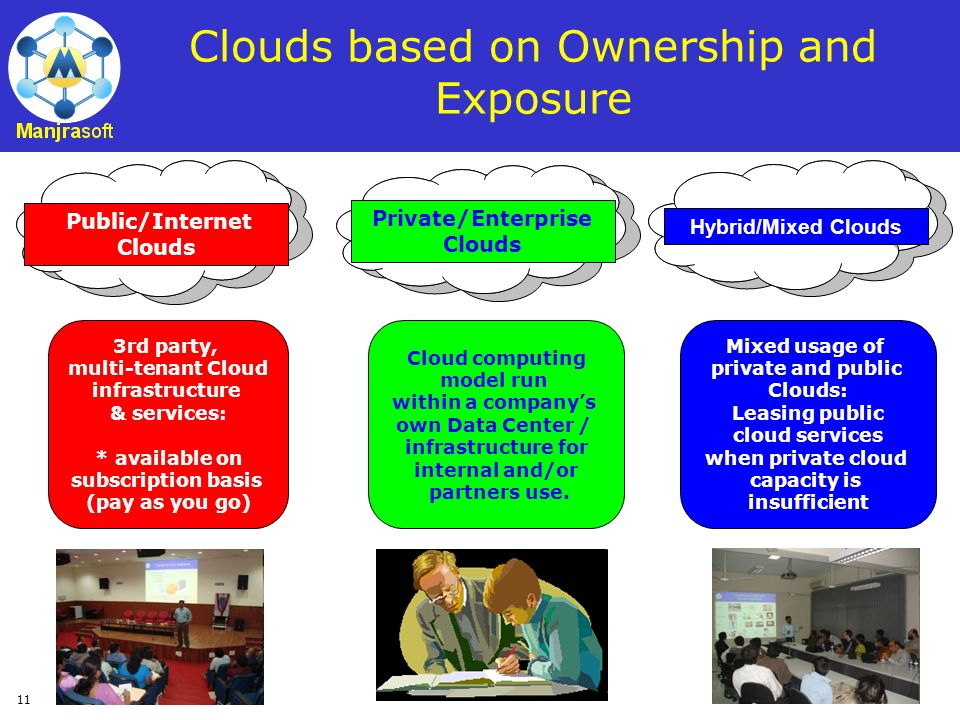 11 Clouds based on Ownership and Exposure Private/Enterprise Clouds Cloud computing model run within a companys own Data Center / infrastructure for i