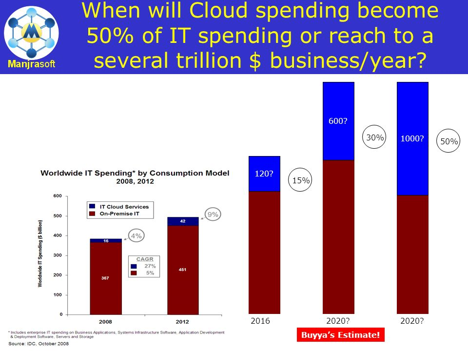14 When will Cloud spending become 50% of IT spending or reach to a several trillion $ business/year? 120? 2016 15% 600? 2020? 30% 1000? 2020? 50% Buy