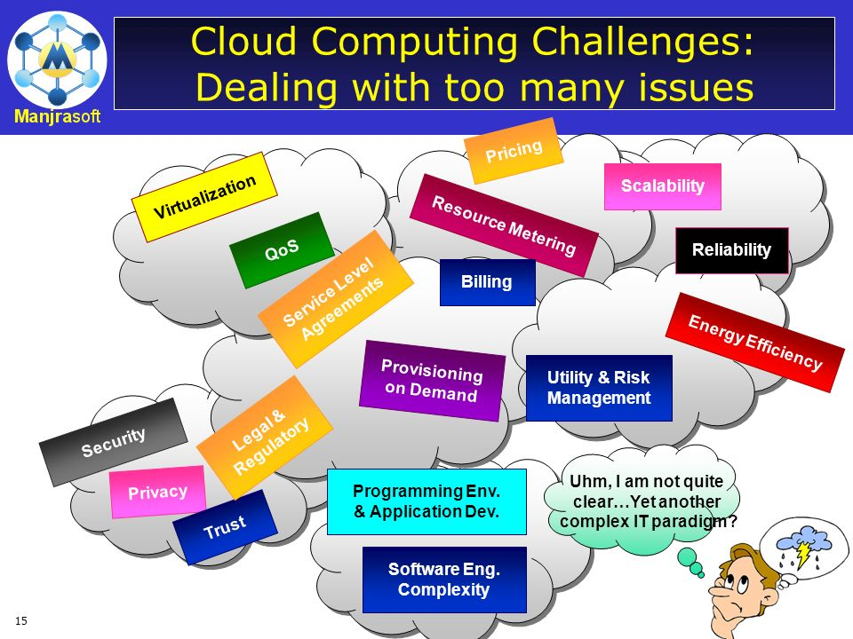 15 Cloud Computing Challenges: Dealing with too many issues Uhm, I am not quite clear…Yet another complex IT paradigm? Virtualization QoS Service Leve